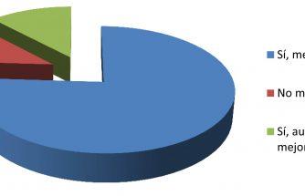 Al 76% de los encuestados les gusta la nueva web de IBIAE