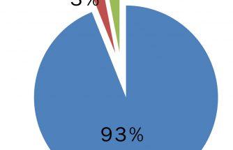 El 93% de los encuestados apuesta por la Formación de los empleados