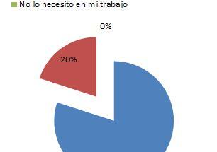 EL 80% de los encuestados necesita Internet de Alta Velocidad en su empresa