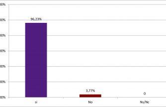 El 96,23% de los encuestados apuestan por el emprendedurismo