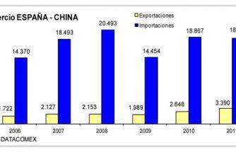 Según datos del ICEX,  las exportaciones e importaciones en China han descendido con respecto al 2011.