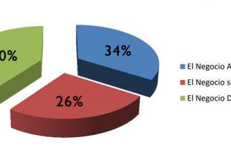 El 40% de nuestros encuestados cree que el negocio disminuirá
