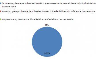 La paralización de la Subestación Eléctrica preocupa a la población