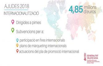 Ayudas de apoyo a la promoción exterior 2018 y para planes de internacionalización de la Comunitat Valenciana