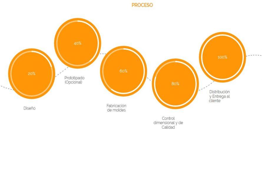 MATYMOL implanta un proceso de seguimiento de proyectos para clientes