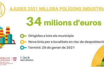 Ayudas 2021 para la mejora de polígonos industriales de la Comunitat Valenciana
