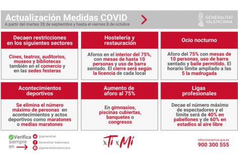 Actualización medidas Covid-19 en la Comunitat Valenciana